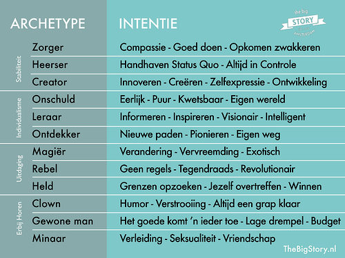 Archetypes HLB Van Daal