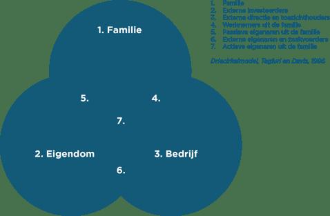 Driecirkelmodel familiebedrijven-2